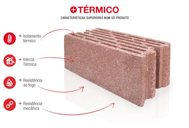 termisobel